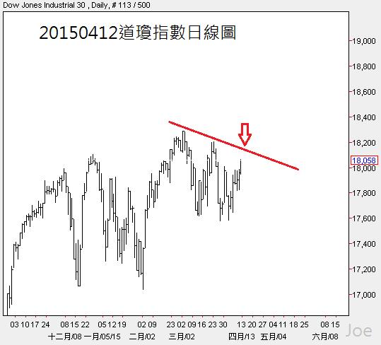 20150412道瓊指數日線圖