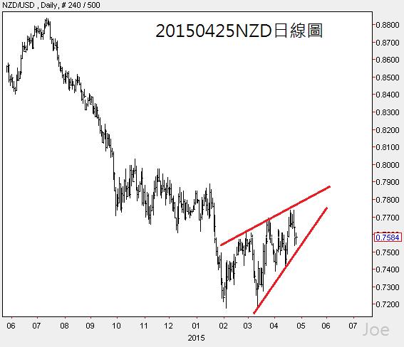 20150425NZD日線圖