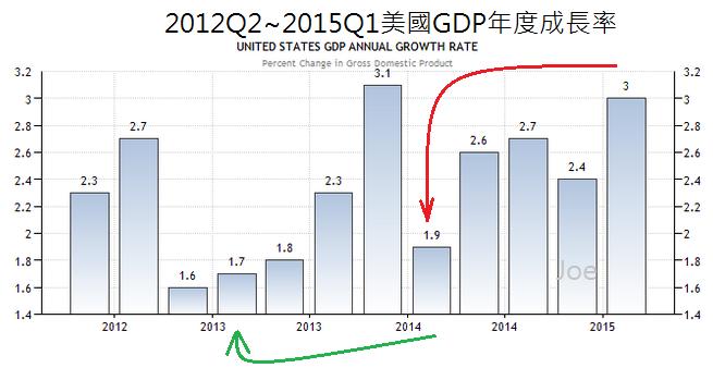 2012Q2~2015Q1美國GDP年度成長率