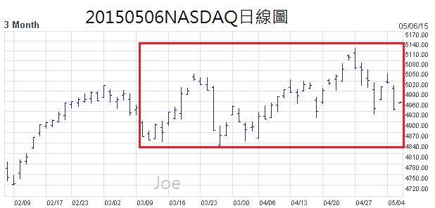 20150506NASDAQ日線圖