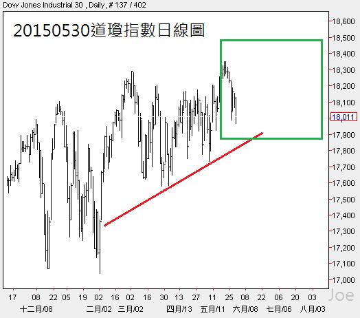 20150530道瓊指數日線圖