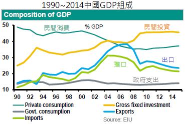 1990~2014中國GDP組成