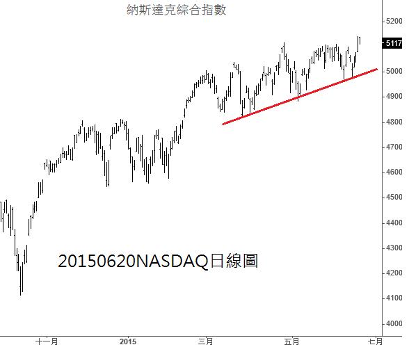 20150620NASDAQ日線圖