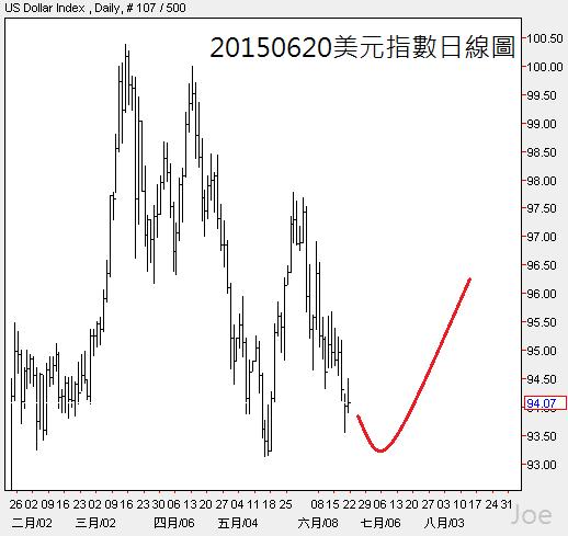20150620美元指數日線圖