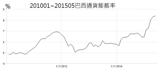201001~201505巴西通貨膨脹率