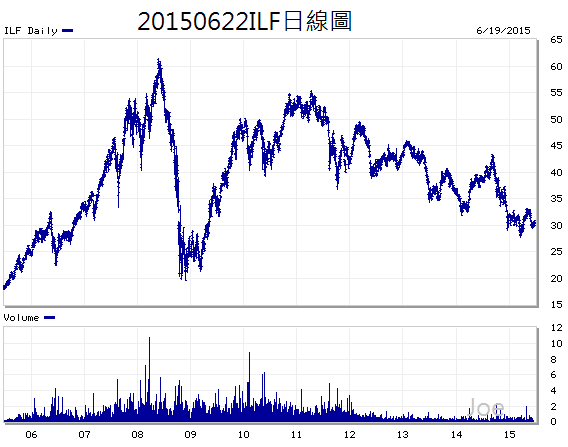 20150622ILF日線圖