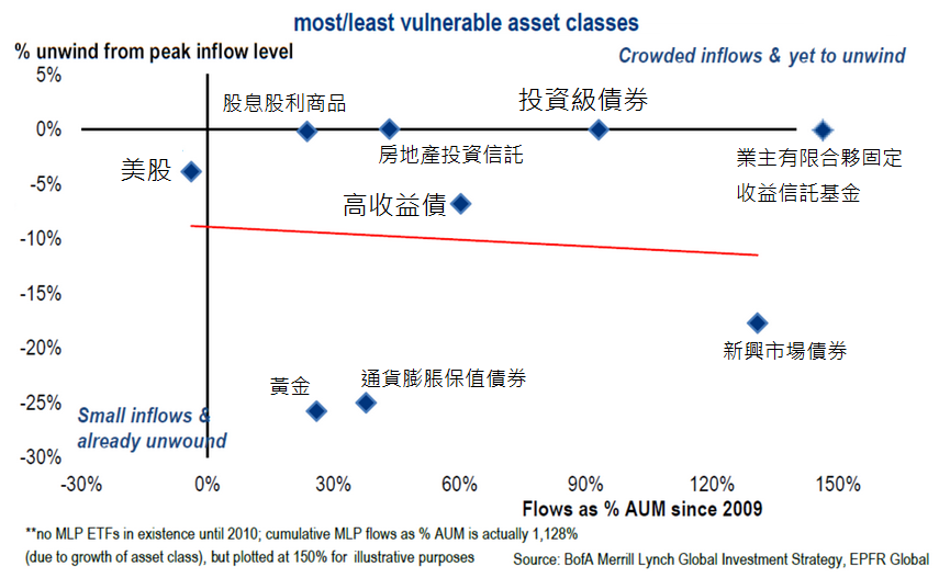 BofAML  These Asset Classes AreMost at Risk When Interest Rates Rise