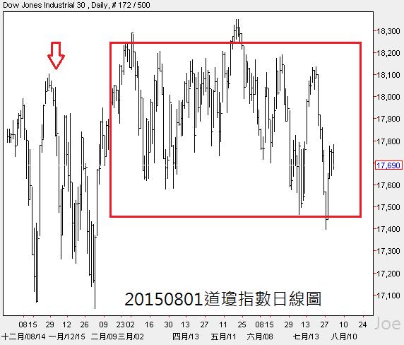 20150801道瓊指數日線圖