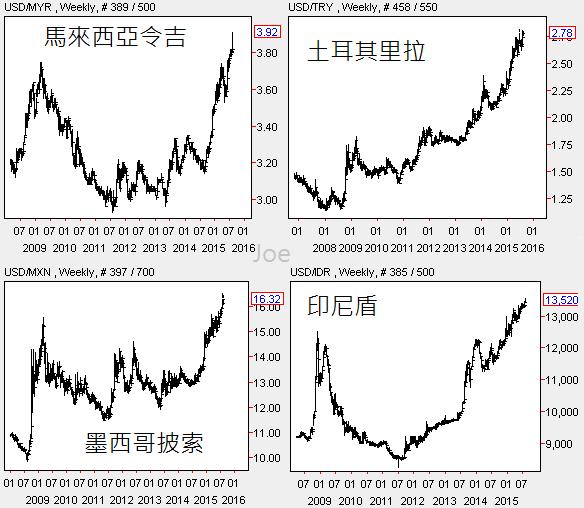 20150807新興市場貨幣周線圖1