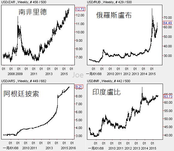 20150807新興市場貨幣周線圖2