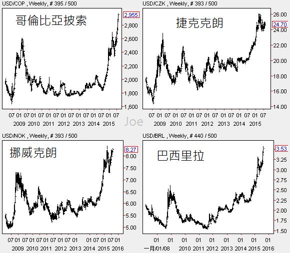 20150807新興市場貨幣周線圖3