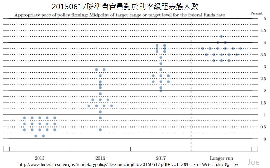 20150617聯準會官員對於利率級距表態人數