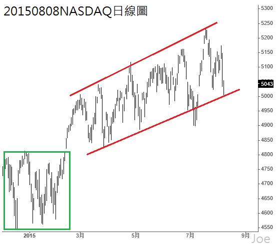 20150808NASDAQ日線圖