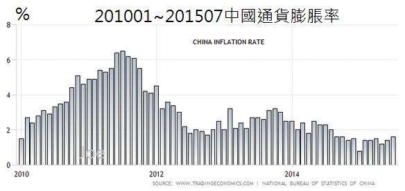 201001~201507中國通貨膨脹率