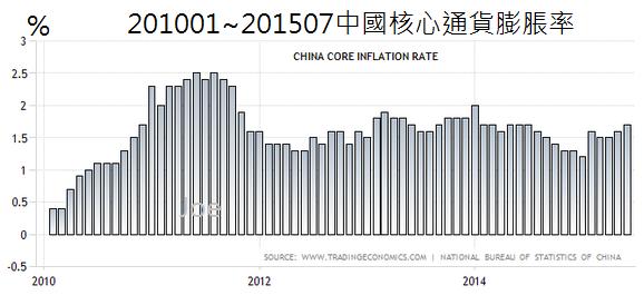 201001~201507中國核心通貨膨脹率
