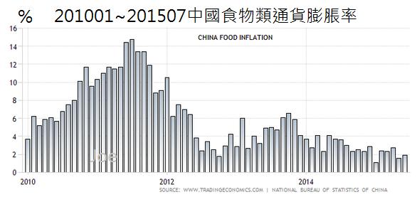 201001~201507中國食物類通貨膨脹率