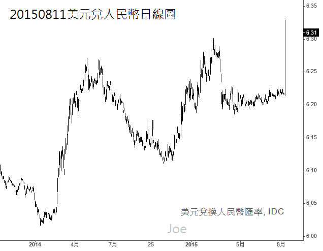 20150811美元兌人民幣日線圖