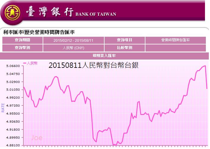 20150811人民幣對台幣台銀匯率