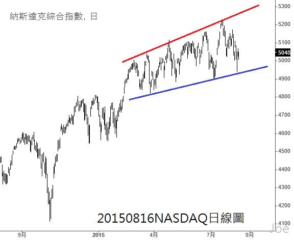 20150816NASDAQ日線圖