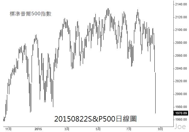 20150822S&P500日線圖