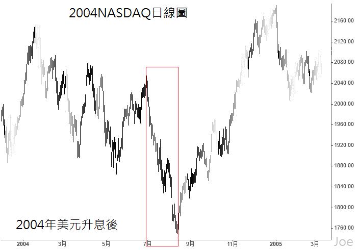 2004NASDAQ日線圖