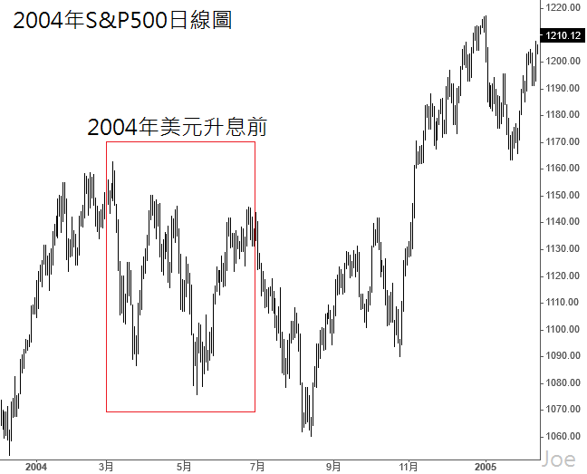 2004年S&P500日線圖