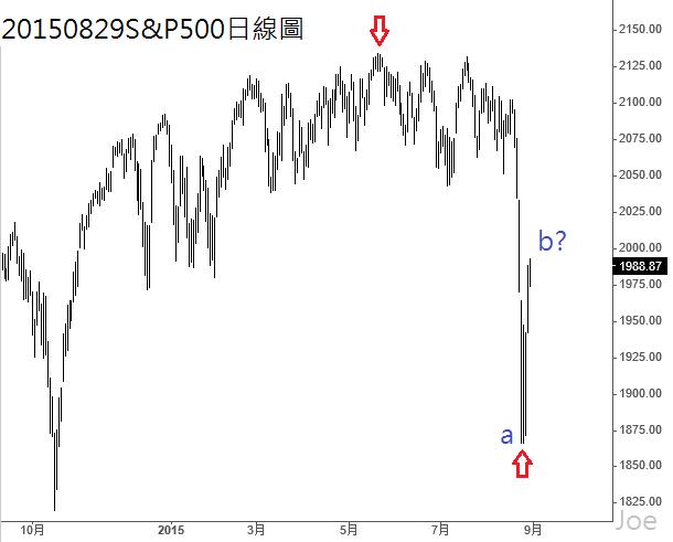 20150829S&P500日線圖