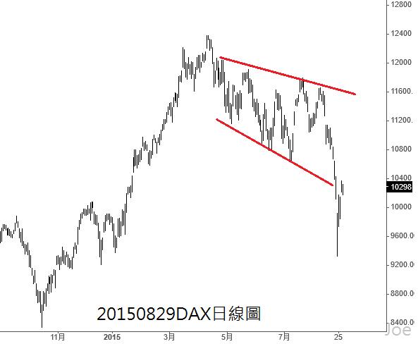20150829DAX日線圖