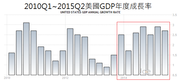 2010Q1~2015Q2美國GDP年度成長率