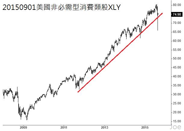 20150901美國非必需型消費類股XLY