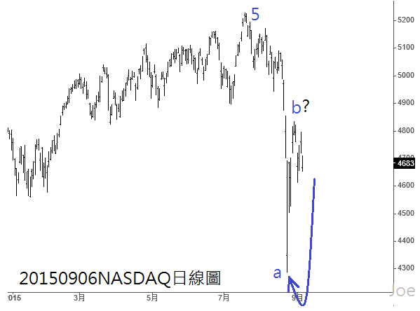 20150906NASDAQ日線圖
