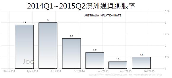 2014Q1~2015Q2澳洲通貨膨脹率