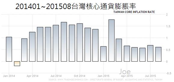 201401~201508台灣核心通貨膨脹率