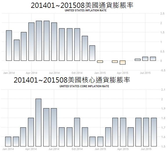 201401~201508美國通貨膨脹率