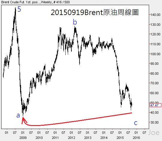 20150919Brent原油周線圖