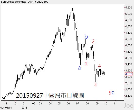 20150927中國股市日線圖