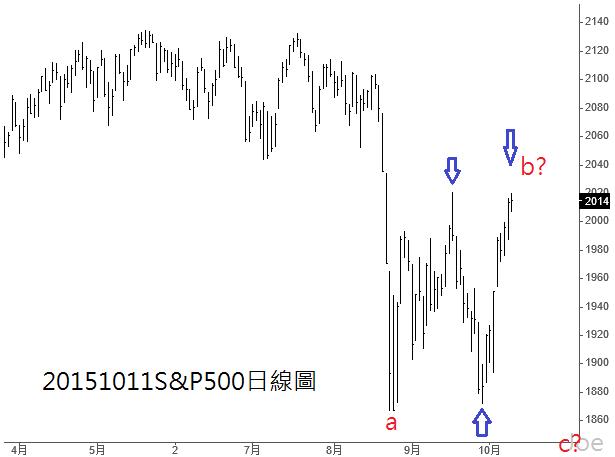 20151011S&P500日線圖