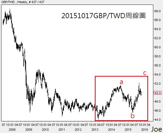 20151017GBP對TWD周線圖
