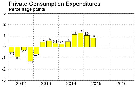 2012Q1~2015Q2歐元區民間消費對GDP貢獻度