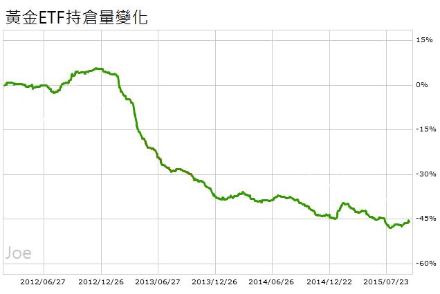 20110701~20150301黃金ETF持倉量
