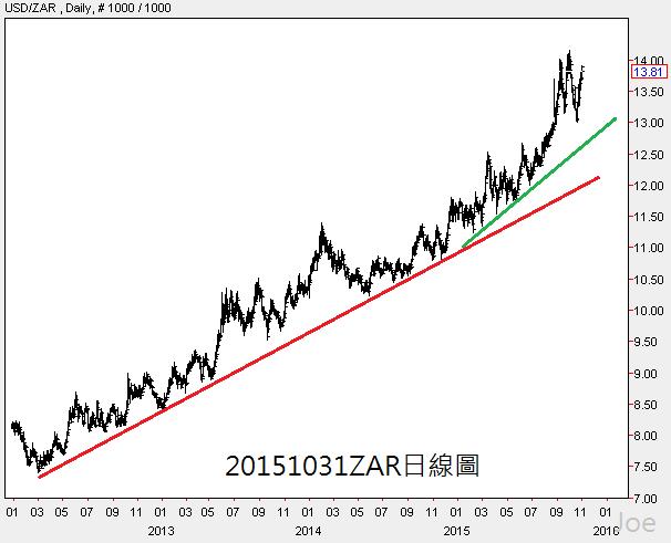 20151031ZAR日線圖