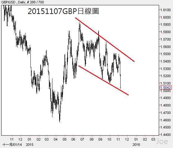 20151107GBP日線圖