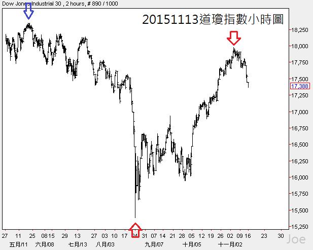 20151113道瓊指數小時圖
