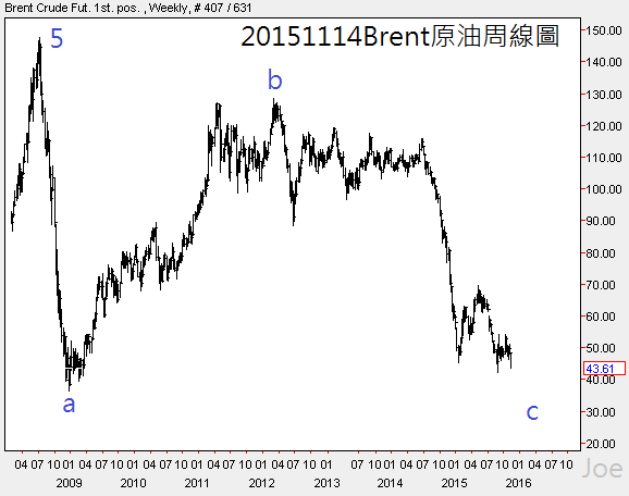 20151114Brent原油周線圖