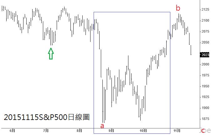 20151115S&P500日線圖