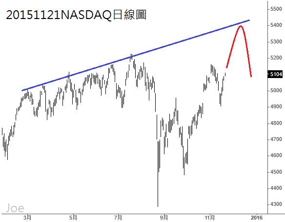 20151121NASDAQ日線圖