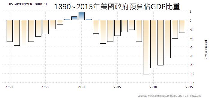 1890~2015年美國政府預算佔GDP比重