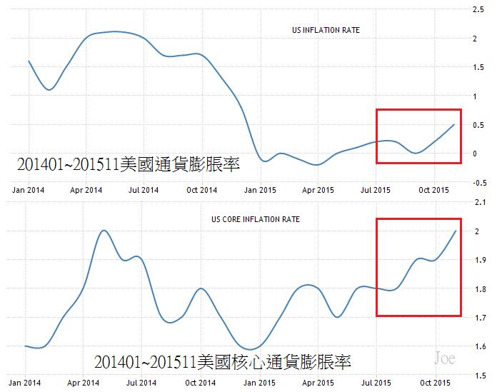 201401~201511美國通貨膨脹率
