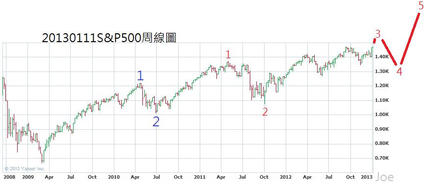 20130111S&P500周線圖