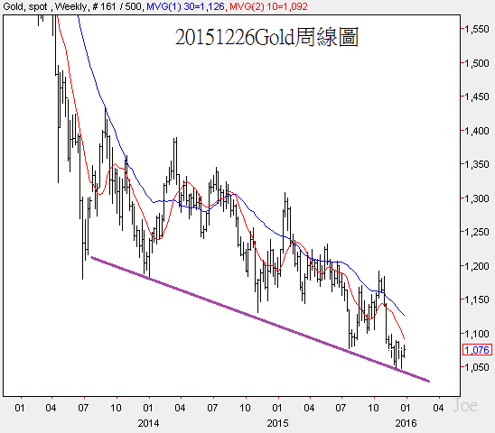 20151226Gold weekly